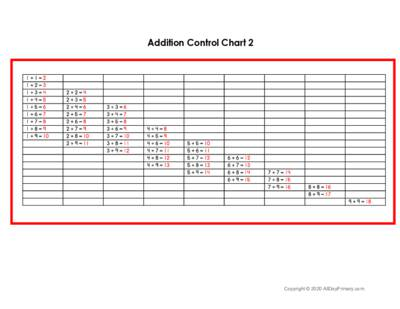 Addition Control Chart 2.pdf