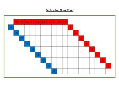 Subtraction Blank Chart.pdf